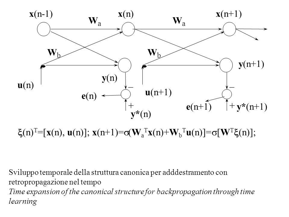 x(n)T=[x(n), u(n)]; x(n+1)=s(WaTx(n)+WbTu(n)]=s[WTx(n)];